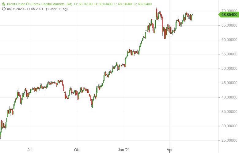 Ölpreis-Rally-pausiert-Pandemie-in-Asien-bremst-Bernd-Lammert-GodmodeTrader.de-1