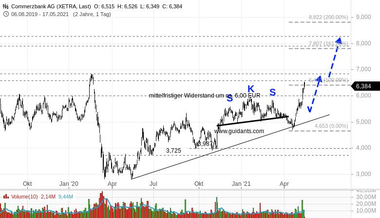 HENKEL-COMMERZBANK-Welche-Aktie-würde-ich-kaufen-Rene-Berteit-GodmodeTrader.de-2