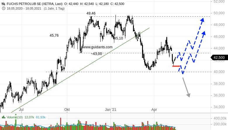 FUCHS-PETROLUB-Tradingchance-oder-nicht-Rene-Berteit-GodmodeTrader.de-1