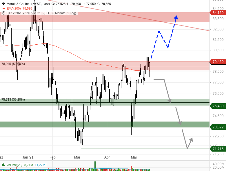 MERCK-CO-Der-dritte-Anlauf-der-Käufer-Aktie-jetzt-kaufenswert-Chartanalyse-Johannes-Büttner-GodmodeTrader.de-1