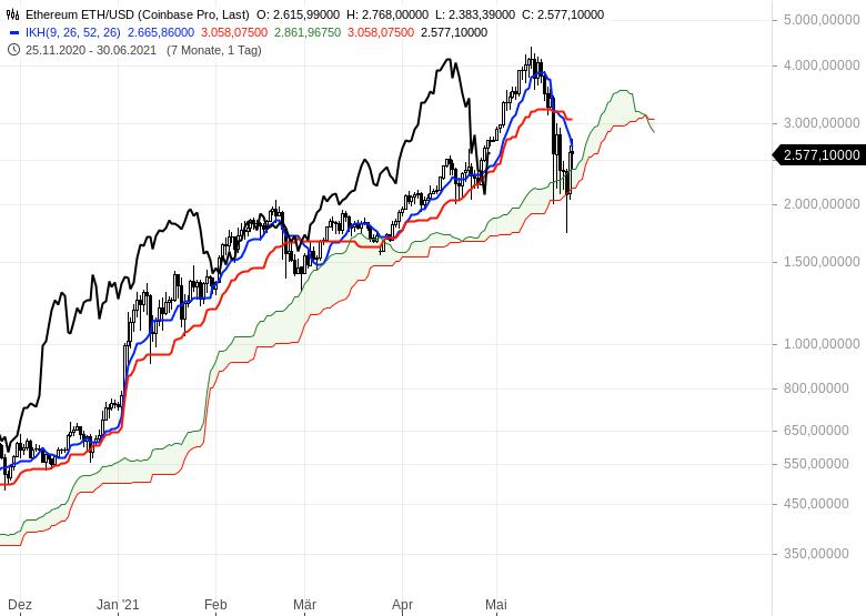Ichimoku-Spezial-Kryptowährungen-nach-dem-Crash-Chartanalyse-Oliver-Baron-GodmodeTrader.de-2