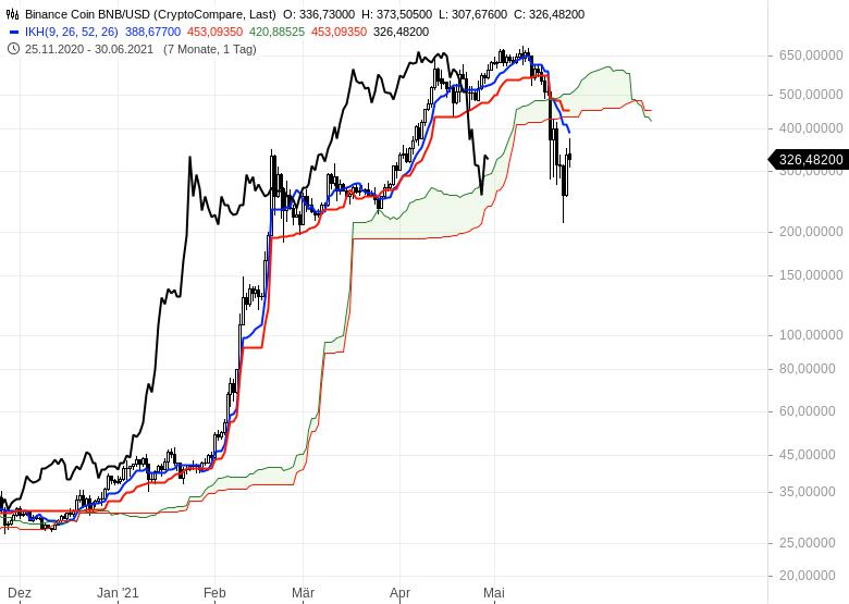 Ichimoku-Spezial-Kryptowährungen-nach-dem-Crash-Chartanalyse-Oliver-Baron-GodmodeTrader.de-3