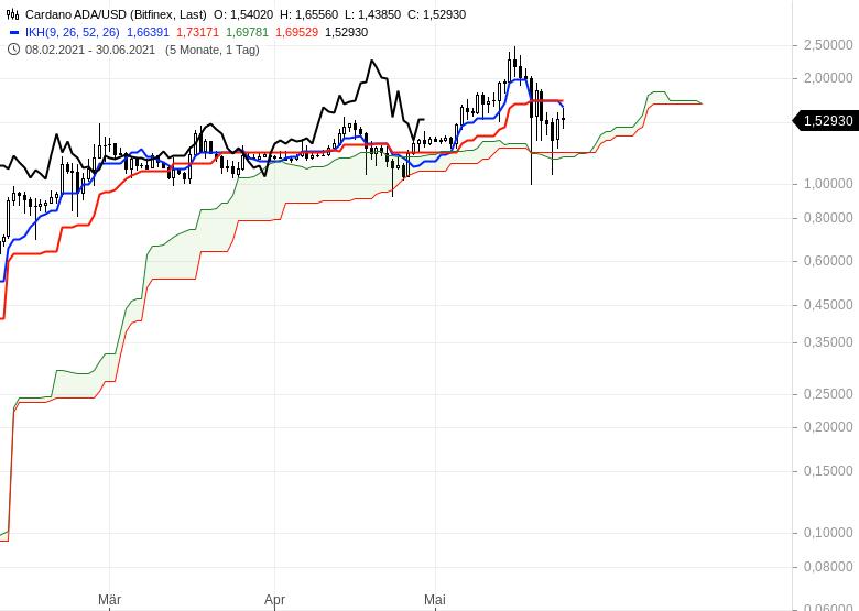 Ichimoku-Spezial-Kryptowährungen-nach-dem-Crash-Chartanalyse-Oliver-Baron-GodmodeTrader.de-4