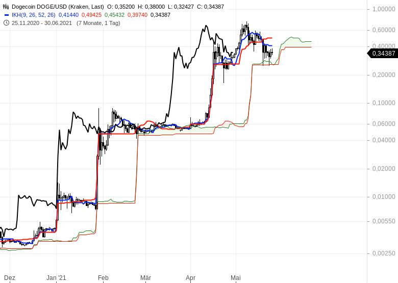 Ichimoku-Spezial-Kryptowährungen-nach-dem-Crash-Chartanalyse-Oliver-Baron-GodmodeTrader.de-5