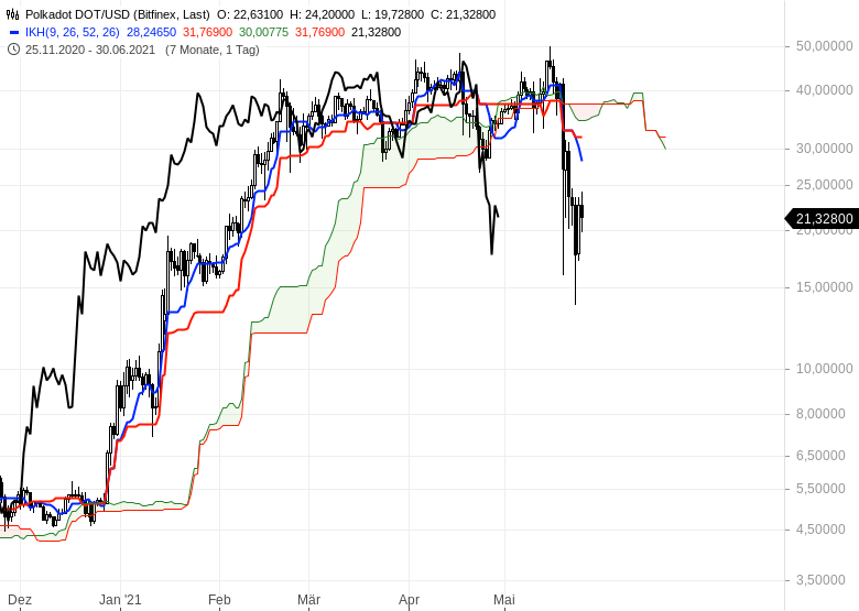 Ichimoku-Spezial-Kryptowährungen-nach-dem-Crash-Chartanalyse-Oliver-Baron-GodmodeTrader.de-7