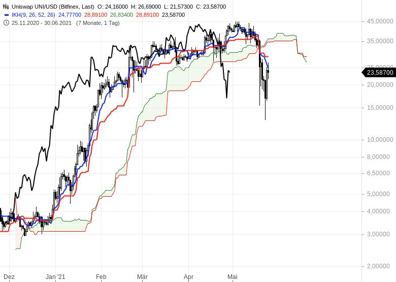 Ichimoku-Spezial-Kryptowährungen-nach-dem-Crash-Chartanalyse-Oliver-Baron-GodmodeTrader.de-9