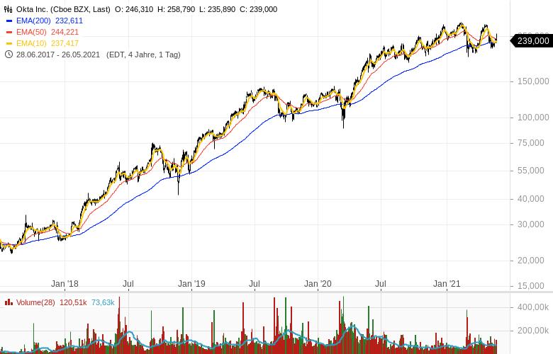 Marktvolatilität-ignorieren-mit-dieser-Strategie-Chartanalyse-Lisa-Giering-GodmodeTrader.de-7