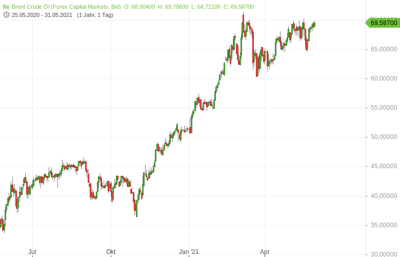 """""""Was-bedeuten-hohe-Ölpreise-für-die-Inflation-Bernd-Lammert-GodmodeTrader.de-1"""""""