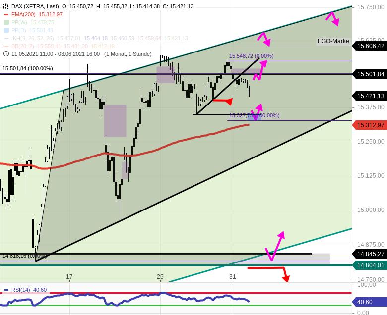 DAX-Tagesausblick-Heute-ist-richtiger-Wochenstart-US-Börsen-kommen-hinzu-Chartanalyse-Rocco-Gräfe-GodmodeTrader.de-3