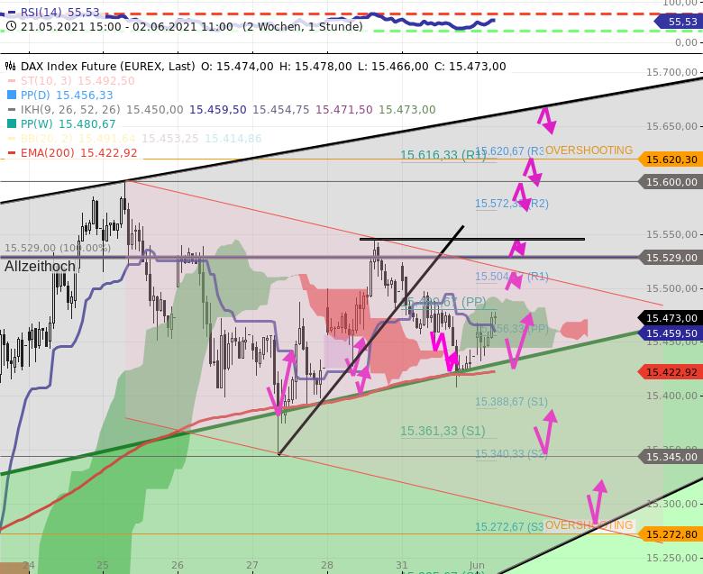 DAX-Tagesausblick-Heute-ist-richtiger-Wochenstart-US-Börsen-kommen-hinzu-Chartanalyse-Rocco-Gräfe-GodmodeTrader.de-4