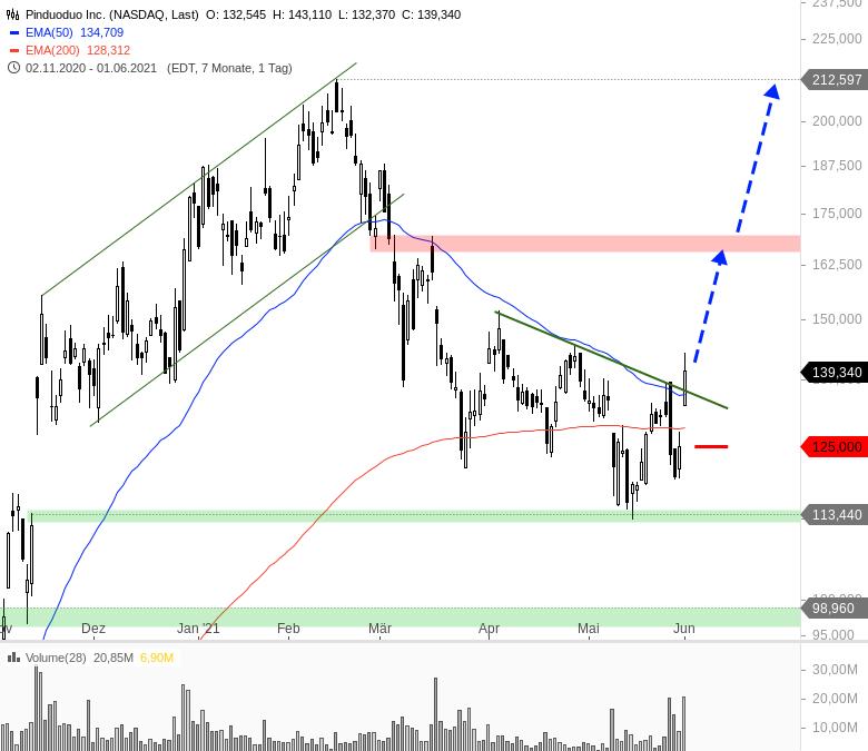 Heiße-Trading-Chancen-für-den-Juni-Chartanalyse-André-Rain-GodmodeTrader.de-3