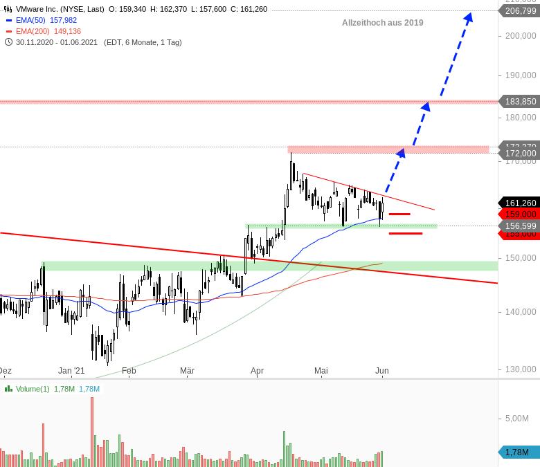 Heiße-Trading-Chancen-für-den-Juni-Chartanalyse-André-Rain-GodmodeTrader.de-4