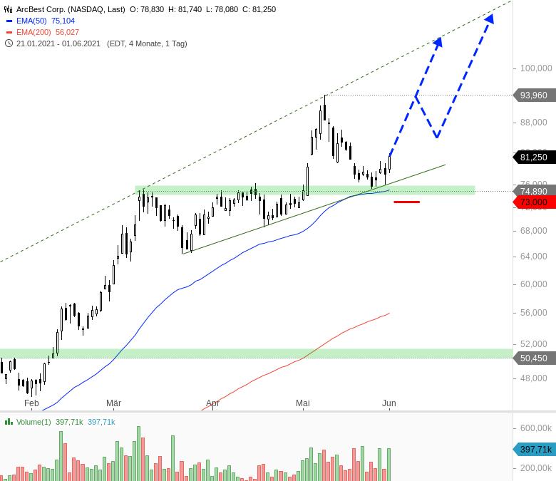 Heiße-Trading-Chancen-für-den-Juni-Chartanalyse-André-Rain-GodmodeTrader.de-6