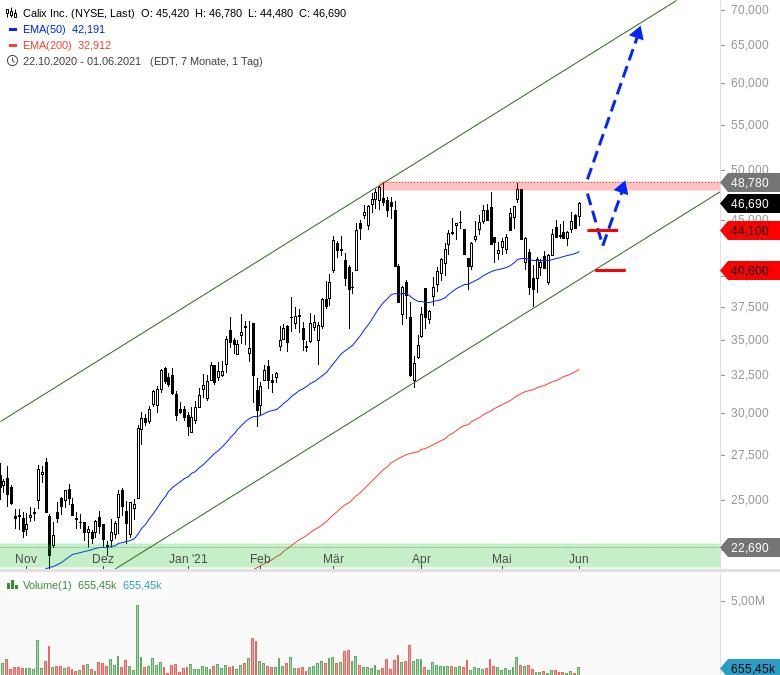 Heiße-Trading-Chancen-für-den-Juni-Chartanalyse-André-Rain-GodmodeTrader.de-8