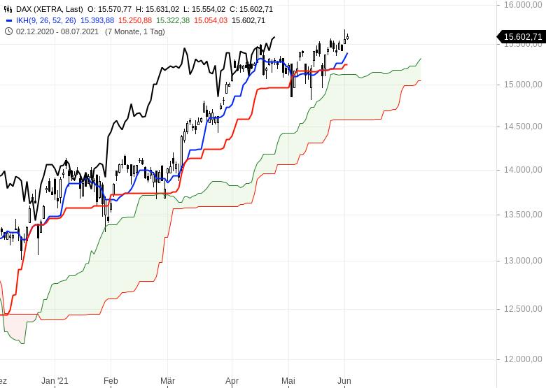 Aktienmarkt-Geht-es-weiter-nach-oben-Chartanalyse-Oliver-Baron-GodmodeTrader.de-1