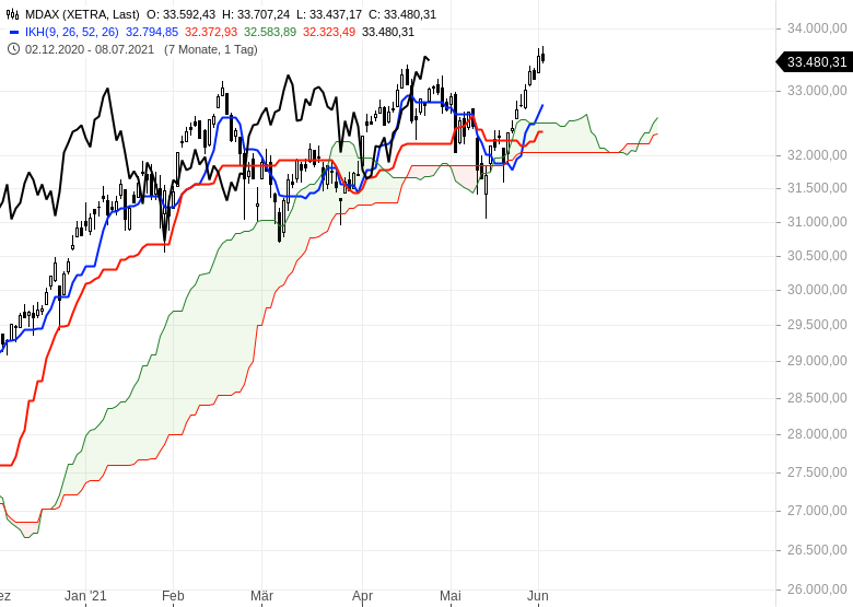 Aktienmarkt-Geht-es-weiter-nach-oben-Chartanalyse-Oliver-Baron-GodmodeTrader.de-2
