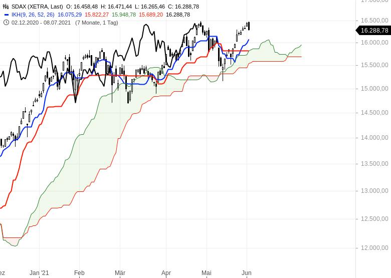 Aktienmarkt-Geht-es-weiter-nach-oben-Chartanalyse-Oliver-Baron-GodmodeTrader.de-3