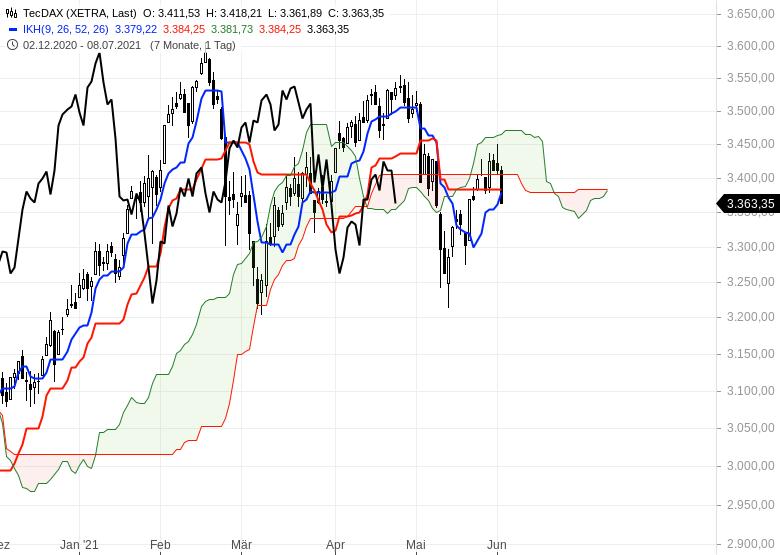 Aktienmarkt-Geht-es-weiter-nach-oben-Chartanalyse-Oliver-Baron-GodmodeTrader.de-4