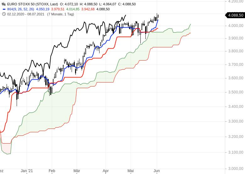 Aktienmarkt-Geht-es-weiter-nach-oben-Chartanalyse-Oliver-Baron-GodmodeTrader.de-5