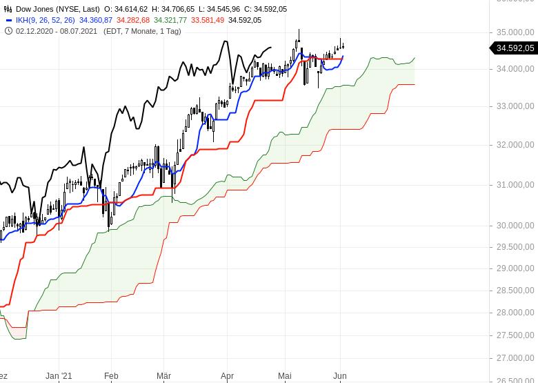 Aktienmarkt-Geht-es-weiter-nach-oben-Chartanalyse-Oliver-Baron-GodmodeTrader.de-6