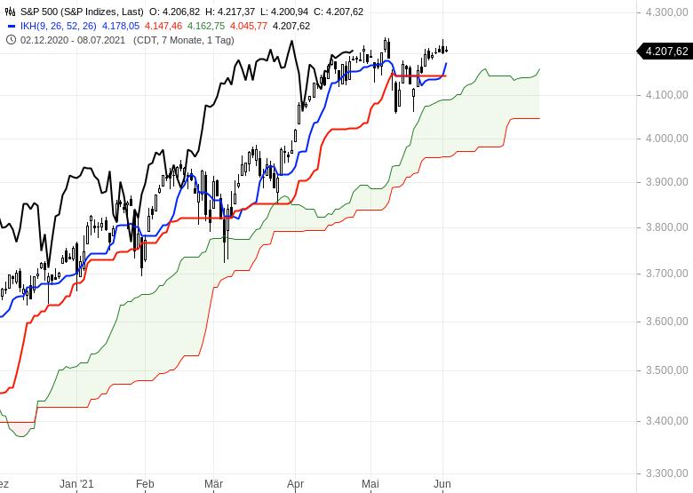 Aktienmarkt-Geht-es-weiter-nach-oben-Chartanalyse-Oliver-Baron-GodmodeTrader.de-7