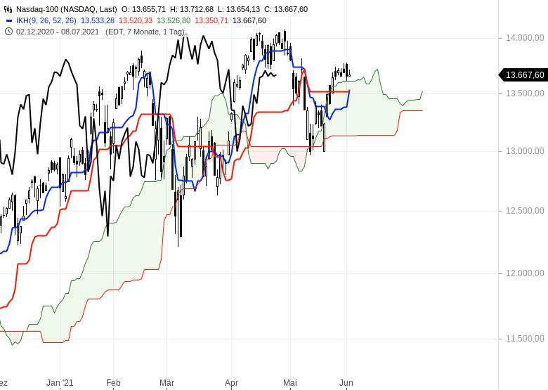 Aktienmarkt-Geht-es-weiter-nach-oben-Chartanalyse-Oliver-Baron-GodmodeTrader.de-8
