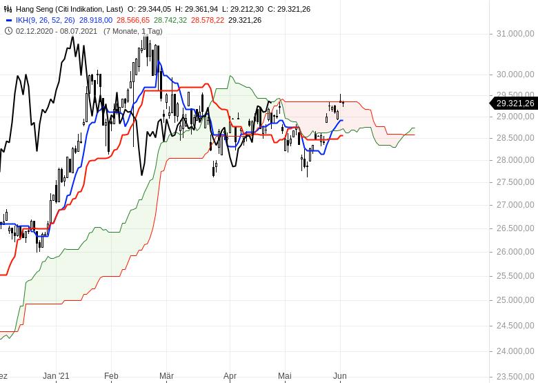 Aktienmarkt-Geht-es-weiter-nach-oben-Chartanalyse-Oliver-Baron-GodmodeTrader.de-9