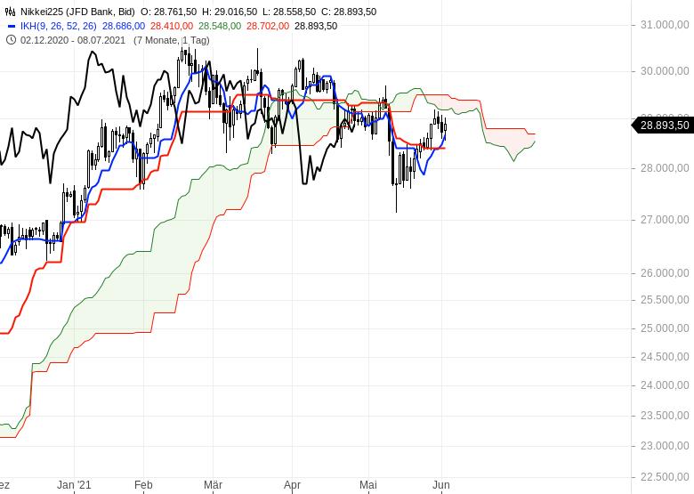 Aktienmarkt-Geht-es-weiter-nach-oben-Chartanalyse-Oliver-Baron-GodmodeTrader.de-10
