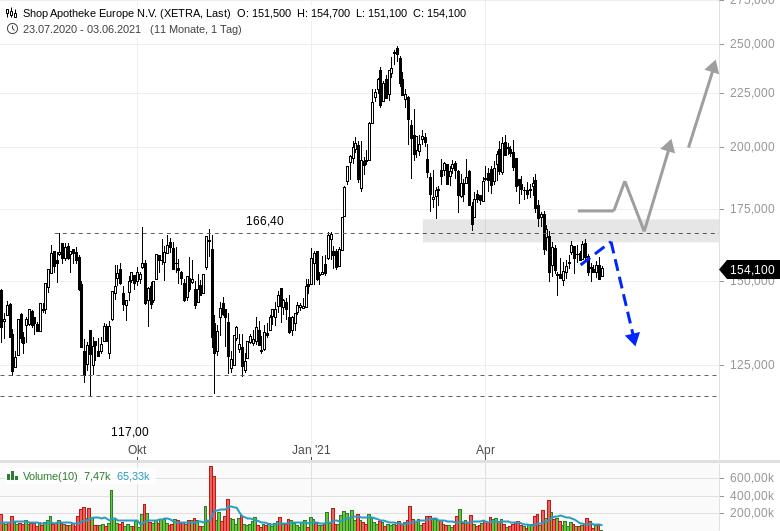 SHOP-APOTHEKE-Käufer-sind-noch-zu-schwach-Chartanalyse-Rene-Berteit-GodmodeTrader.de-1
