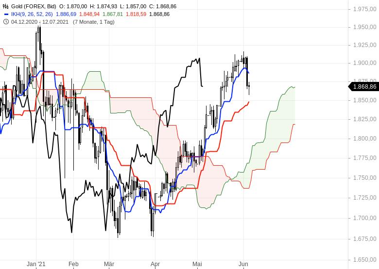 Gold-Ölpreise-hui-Bitcoin-pfui-Chartanalyse-Oliver-Baron-GodmodeTrader.de-1