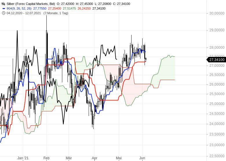 Gold-Ölpreise-hui-Bitcoin-pfui-Chartanalyse-Oliver-Baron-GodmodeTrader.de-2