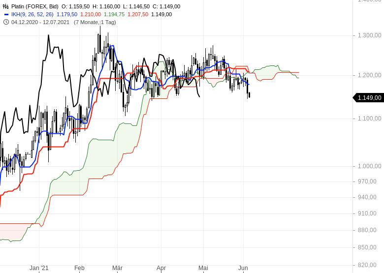 Gold-Ölpreise-hui-Bitcoin-pfui-Chartanalyse-Oliver-Baron-GodmodeTrader.de-3