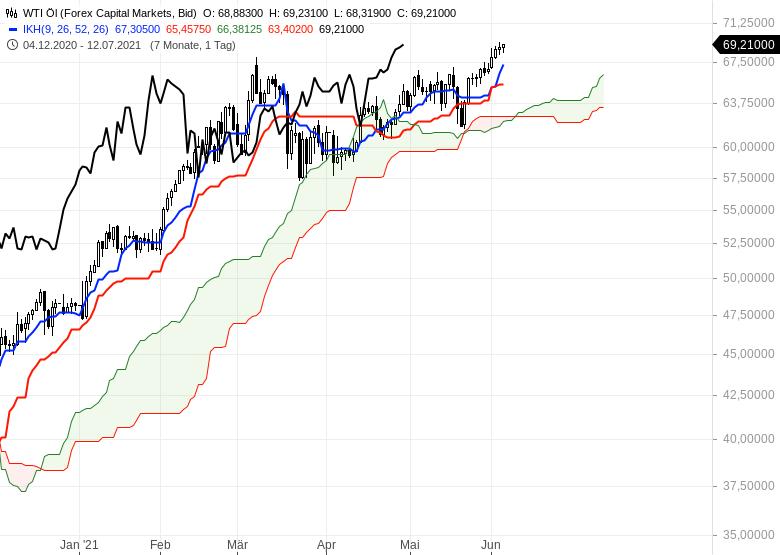 Gold-Ölpreise-hui-Bitcoin-pfui-Chartanalyse-Oliver-Baron-GodmodeTrader.de-5