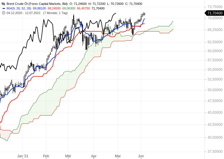 Gold-Ölpreise-hui-Bitcoin-pfui-Chartanalyse-Oliver-Baron-GodmodeTrader.de-6
