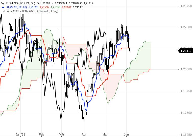 Gold-Ölpreise-hui-Bitcoin-pfui-Chartanalyse-Oliver-Baron-GodmodeTrader.de-7