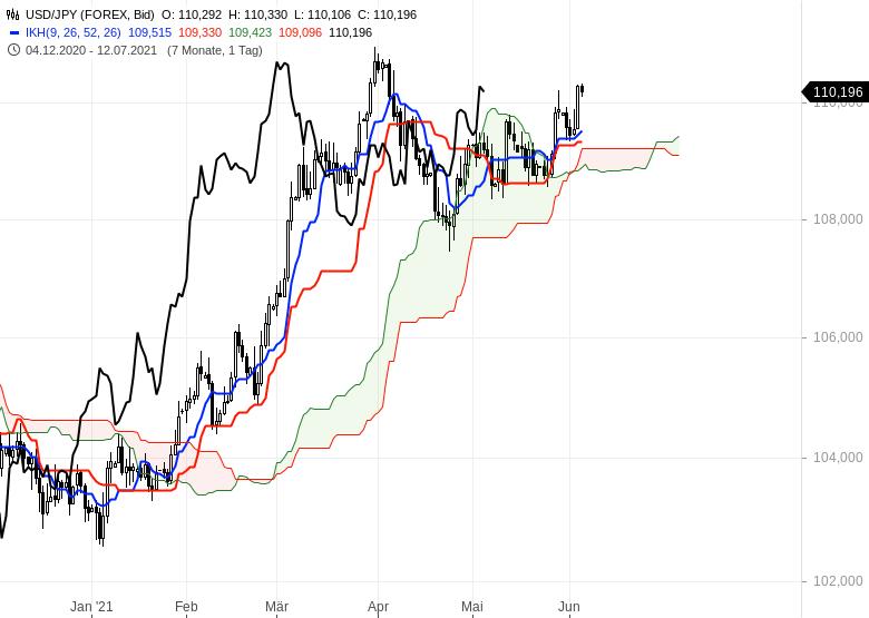 Gold-Ölpreise-hui-Bitcoin-pfui-Chartanalyse-Oliver-Baron-GodmodeTrader.de-8