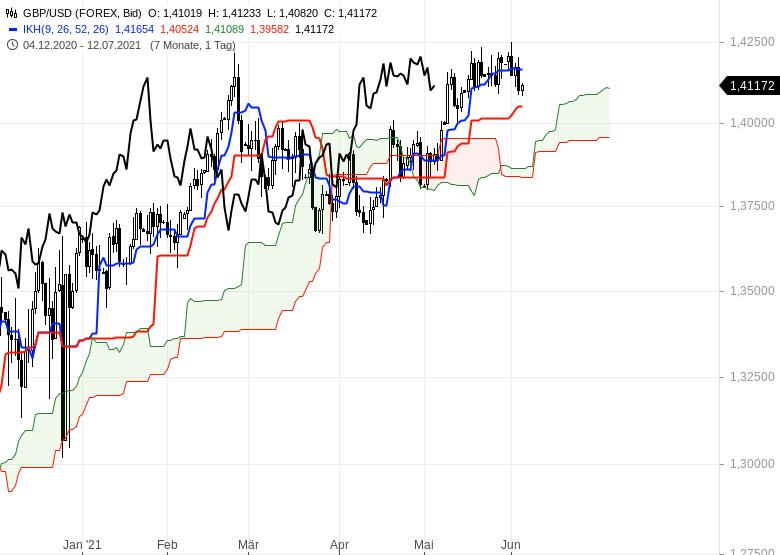 Gold-Ölpreise-hui-Bitcoin-pfui-Chartanalyse-Oliver-Baron-GodmodeTrader.de-9