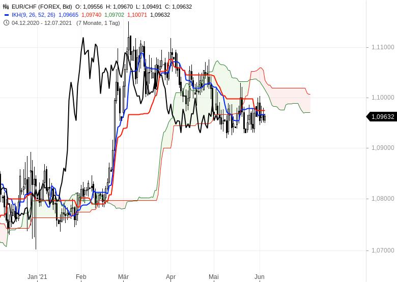 Gold-Ölpreise-hui-Bitcoin-pfui-Chartanalyse-Oliver-Baron-GodmodeTrader.de-10
