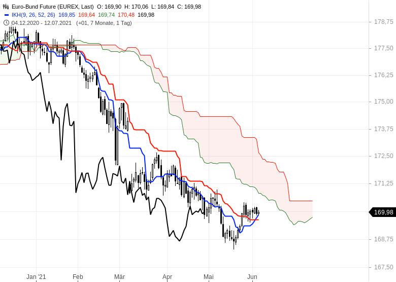 Gold-Ölpreise-hui-Bitcoin-pfui-Chartanalyse-Oliver-Baron-GodmodeTrader.de-11