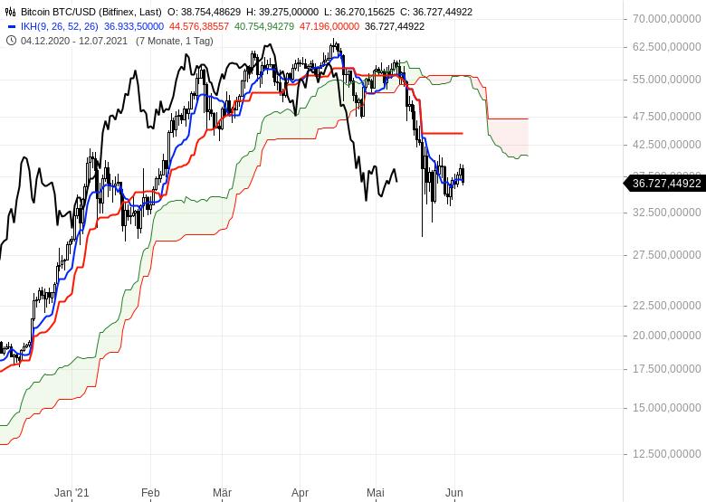 Gold-Ölpreise-hui-Bitcoin-pfui-Chartanalyse-Oliver-Baron-GodmodeTrader.de-12
