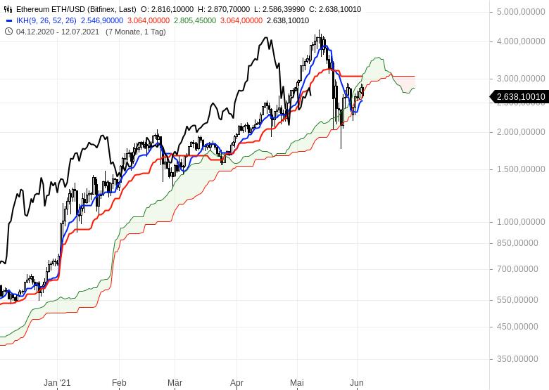 Gold-Ölpreise-hui-Bitcoin-pfui-Chartanalyse-Oliver-Baron-GodmodeTrader.de-13