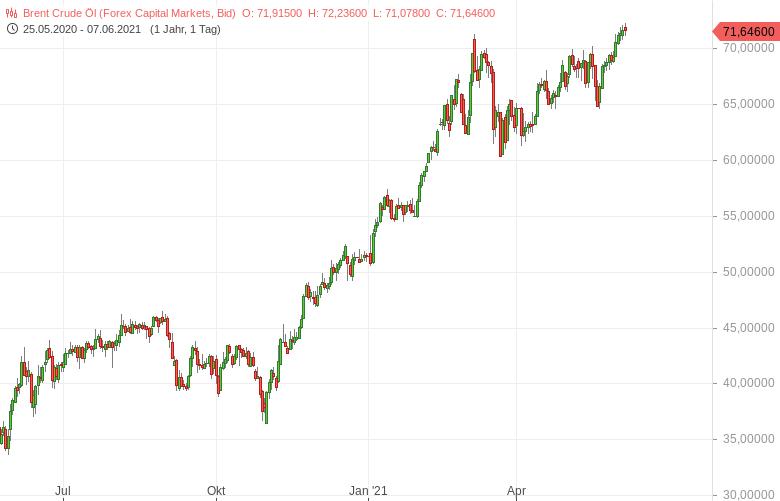"""""""Ölmarkt-in-starker-Verfassung-Bernd-Lammert-GodmodeTrader.de-1"""""""