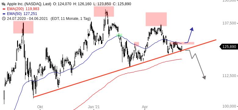 APPLE-Diese-Trendlinie-hat-gehalten-Chartanalyse-Henry-Philippson-GodmodeTrader.de-1
