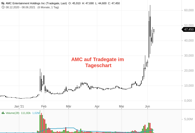 Windeln-de-AMC-und-Adler-Modemärkte-Ein-Tradingstil-wird-Mode-Rene-Berteit-GodmodeTrader.de-5