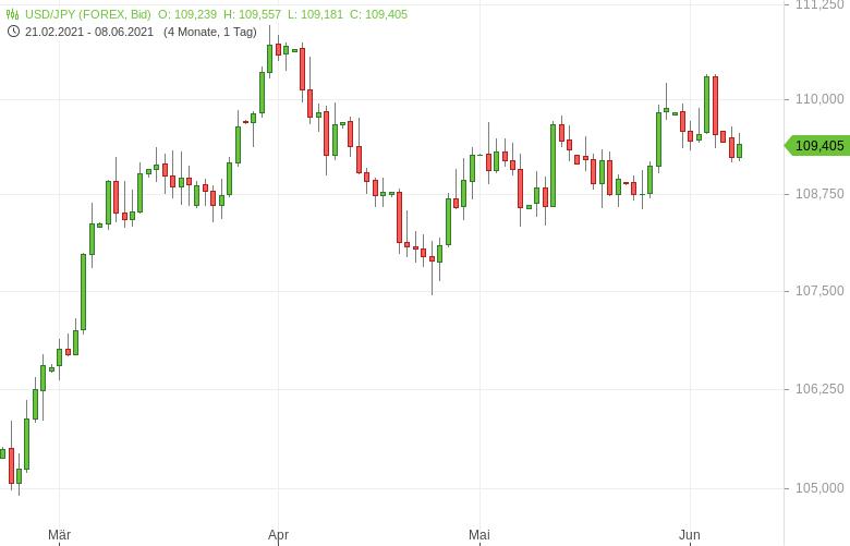 USD-JPY-Economy-Watchers-Sentiment-gesunken-Chartanalyse-Tomke-Hansmann-GodmodeTrader.de-1