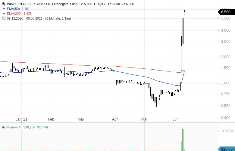 Diese-Aktien-werden-intensiv-gehandelt-Chartanalyse-Oliver-Baron-GodmodeTrader.de-2