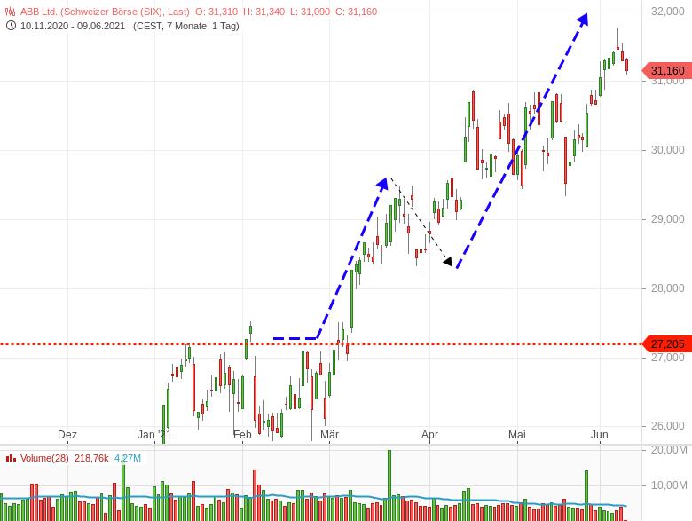 Aktienkurs-verläuft-wie-angesagt-Rallymodus-Chartanalyse-Harald-Weygand-GodmodeTrader.de-1