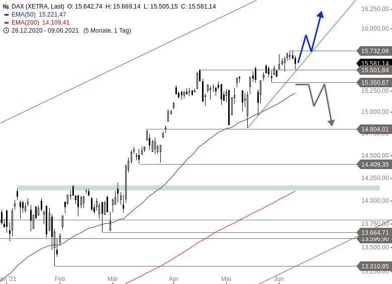 Wie-stehen-die-Chancen-auf-eine-Sommerrally-an-den-Märkten-Chartanalyse-Alexander-Paulus-GodmodeTrader.de-1