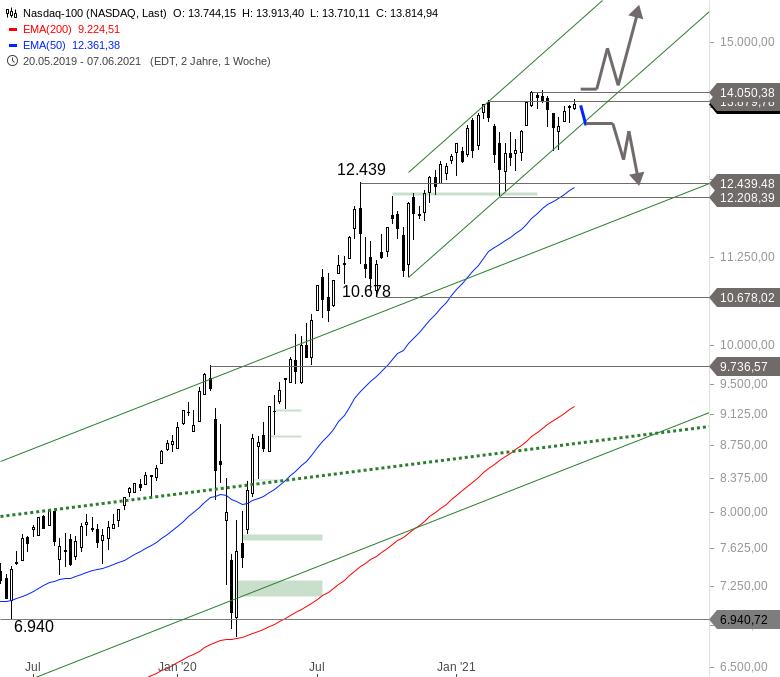Wie-stehen-die-Chancen-auf-eine-Sommerrally-an-den-Märkten-Chartanalyse-Alexander-Paulus-GodmodeTrader.de-2