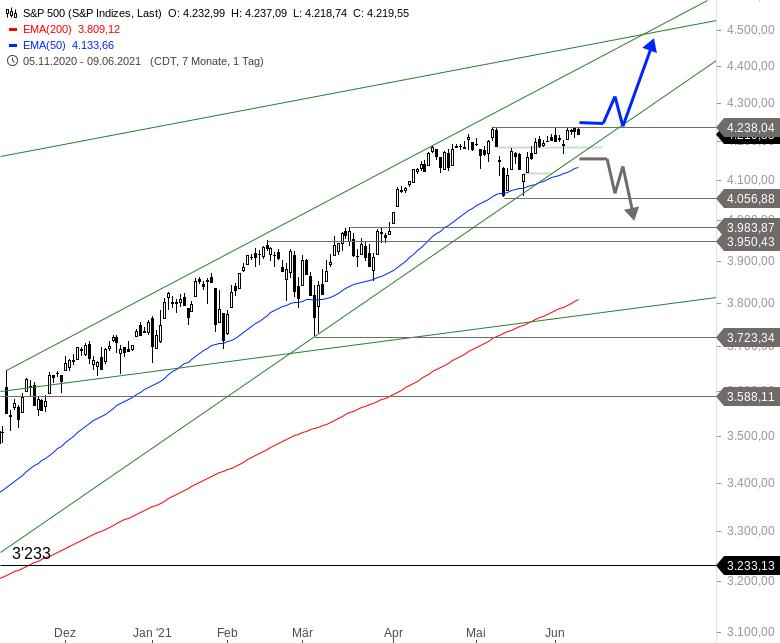 Wie-stehen-die-Chancen-auf-eine-Sommerrally-an-den-Märkten-Chartanalyse-Alexander-Paulus-GodmodeTrader.de-3